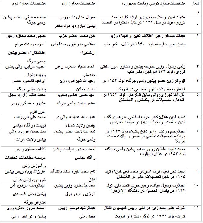 نمای نامزدان و معاونین انتخابات سوم ریاست جمهوری در افغانستان ۲۰۱۴